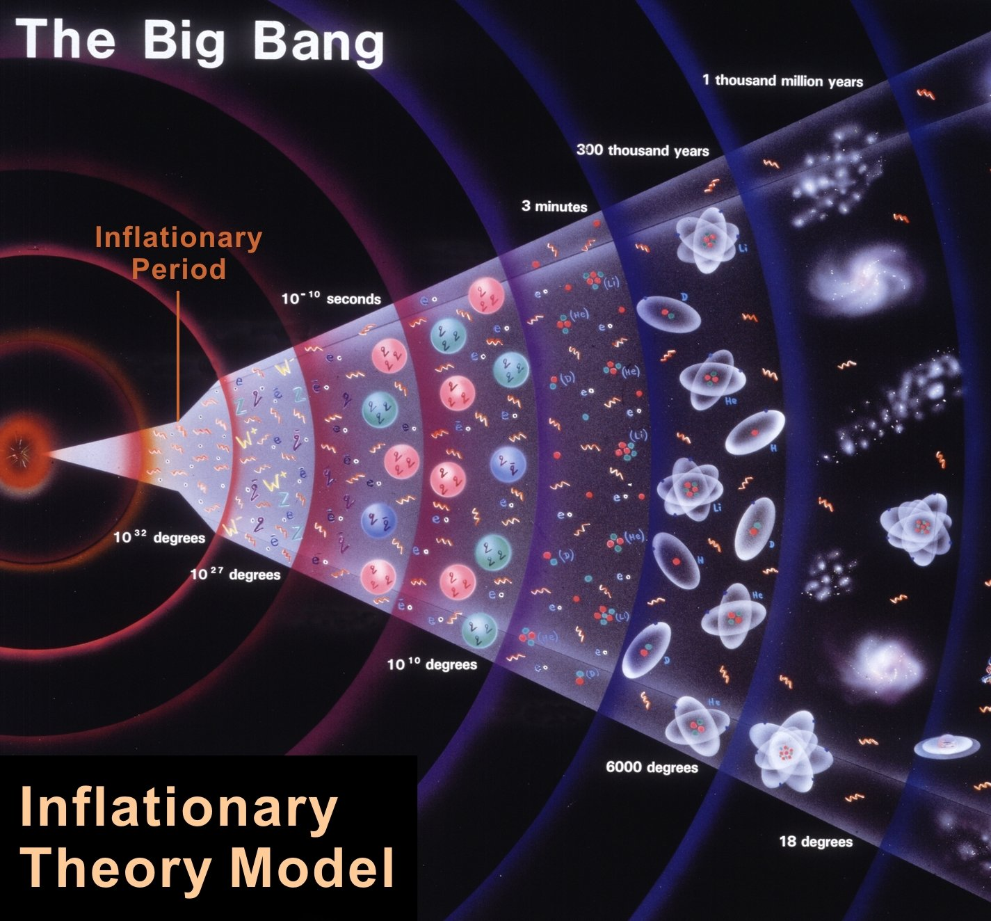 an analysis of theories in the creation and origin of our universe The origin and structure of the universe what is the universe made of what laws govern its evolution what was the origin of structure how.